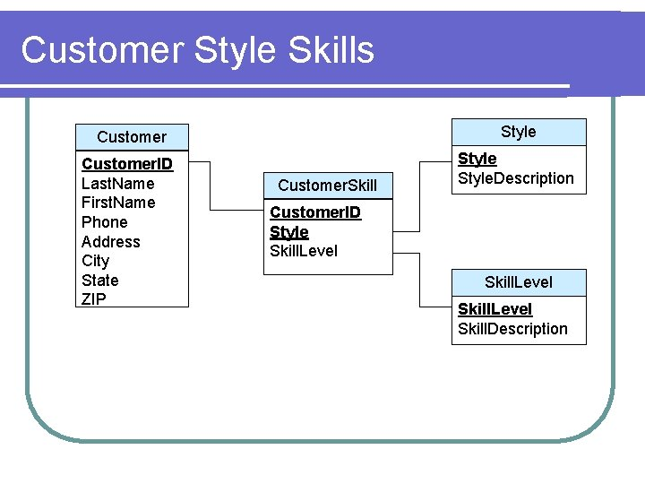 Customer Style Skills Customer Style Customer. ID Last. Name First. Name Phone Address City