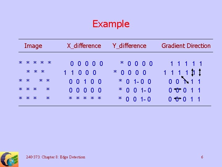 Example Image * * * * X_difference * * 0 0 0 1 1