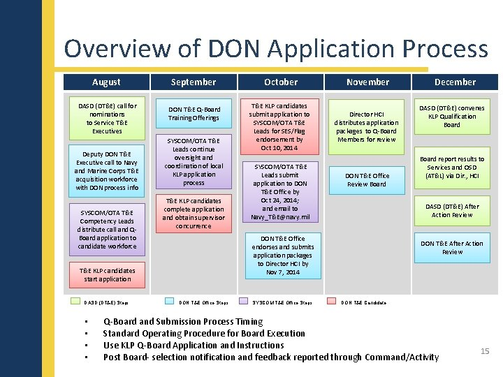 Overview of DON Application Process August DASD (DT&E) call for nominations to Service T&E