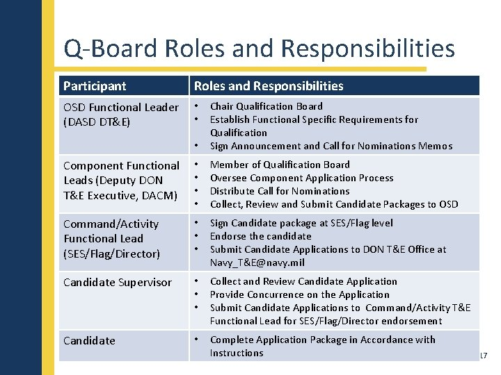 Q-Board Roles and Responsibilities Participant Roles and Responsibilities OSD Functional Leader (DASD DT&E) •