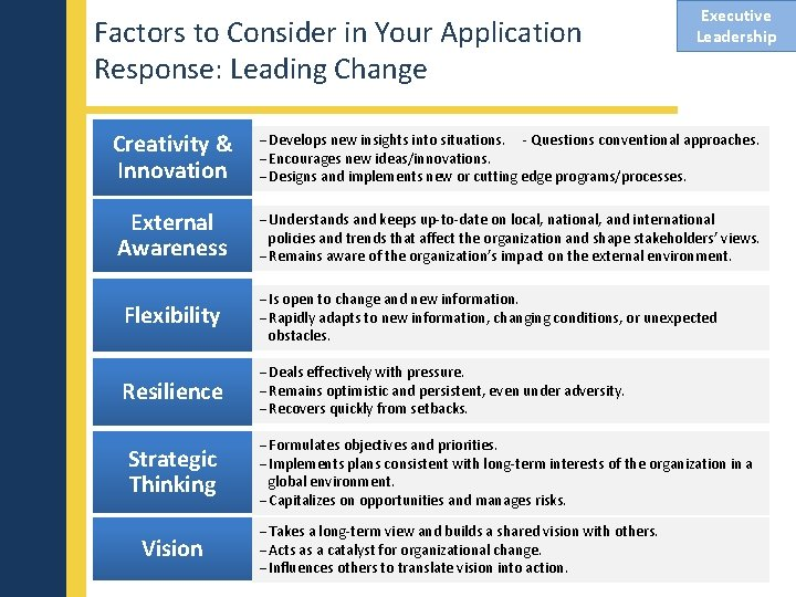 Factors to Consider in Your Application Response: Leading Change Creativity & Innovation Develops new