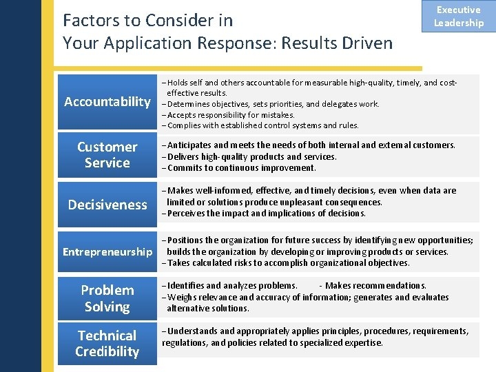 Factors to Consider in Your Application Response: Results Driven Executive Leadership Accountability Holds self