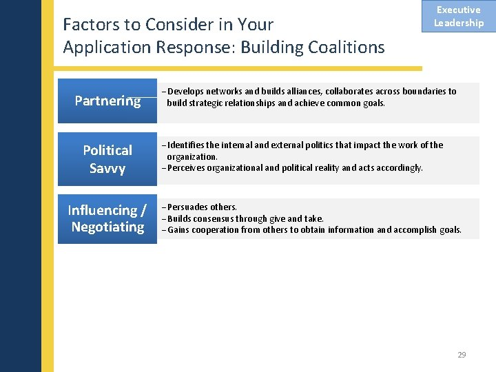 Factors to Consider in Your Application Response: Building Coalitions Partnering Political Savvy Influencing /