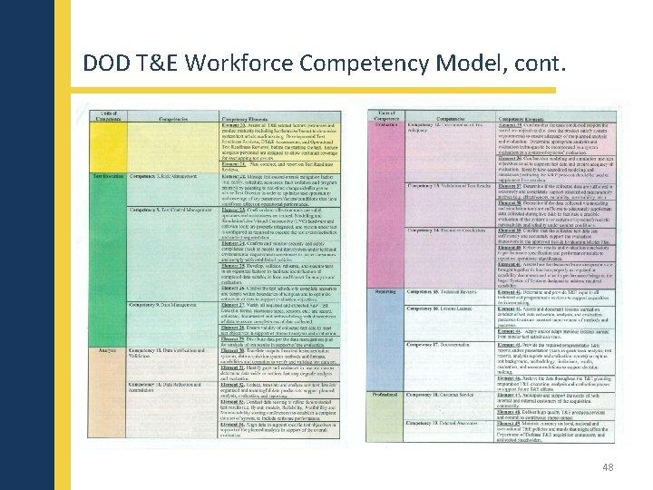 DOD T&E Workforce Competency Model, cont. 48