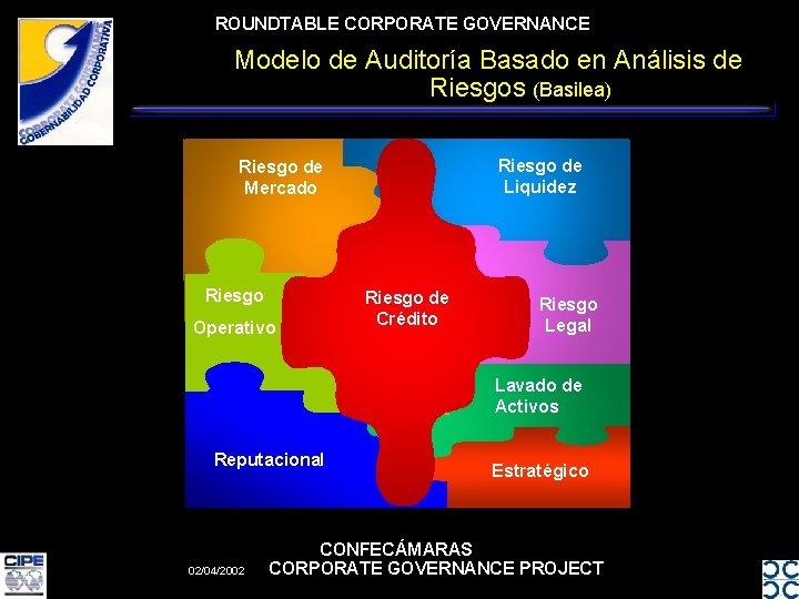 ROUNDTABLE CORPORATE GOVERNANCE Modelo de Auditoría Basado en Análisis de Riesgos (Basilea) Riesgo de