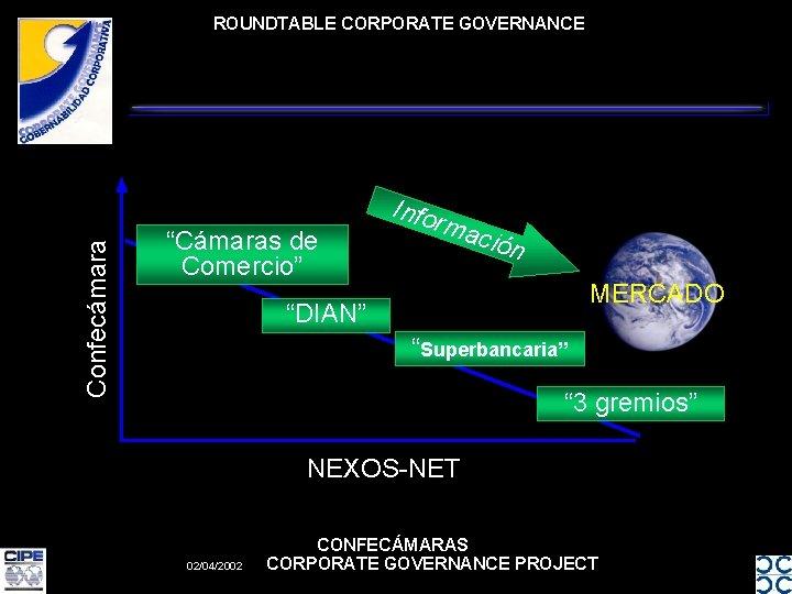"""Confecámara ROUNDTABLE CORPORATE GOVERNANCE """"Cámaras de Comercio"""" Info rma ción MERCADO """"DIAN"""" """"Superbancaria"""" """""""