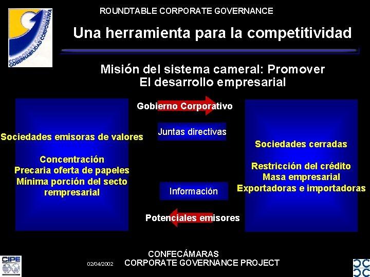 ROUNDTABLE CORPORATE GOVERNANCE Una herramienta para la competitividad Misión del sistema cameral: Promover El