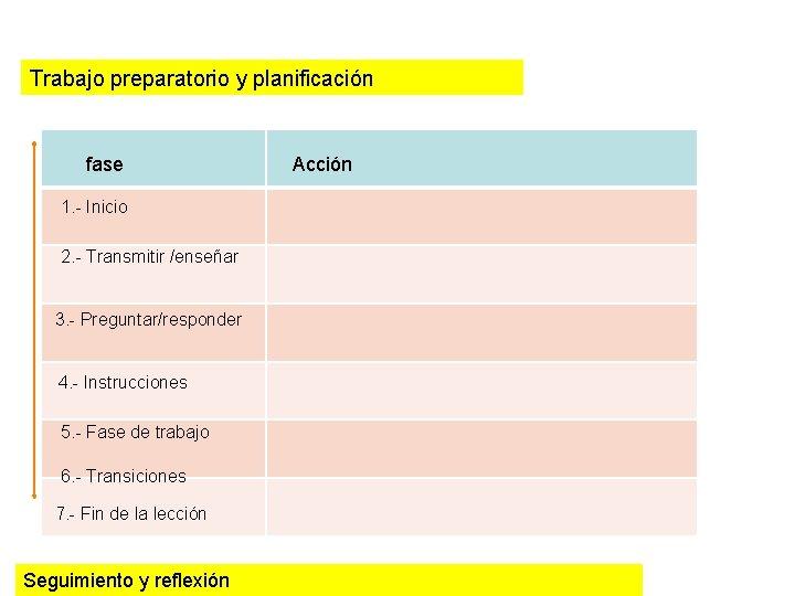 Trabajo preparatorio y planificación fase 1. - Inicio 2. - Transmitir /enseñar 3. -