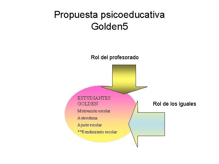 Propuesta psicoeducativa Golden 5 Rol del profesorado ESTUDIANTES GOLDEN Motivación escolar Autoestima Ajuste escolar