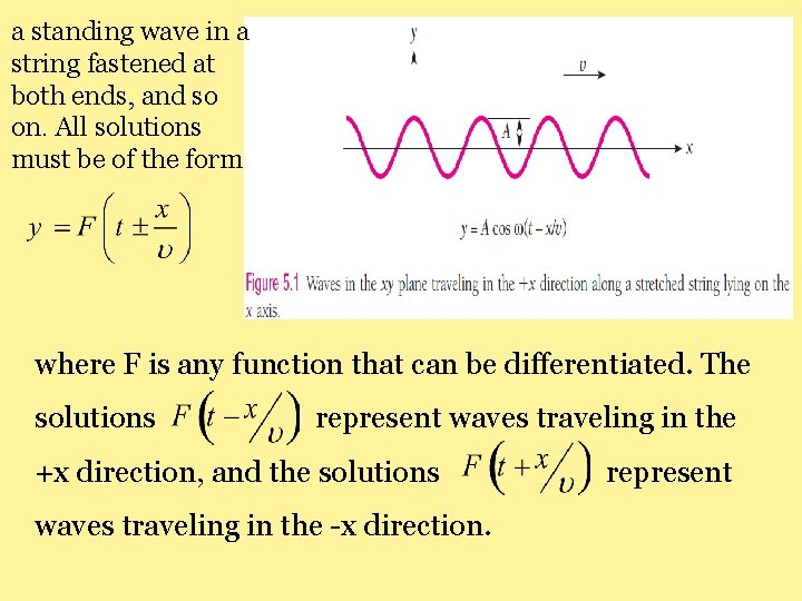 a standing wave in a string fastened at both ends, and so on. All