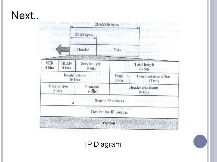 Next. . IP Diagram