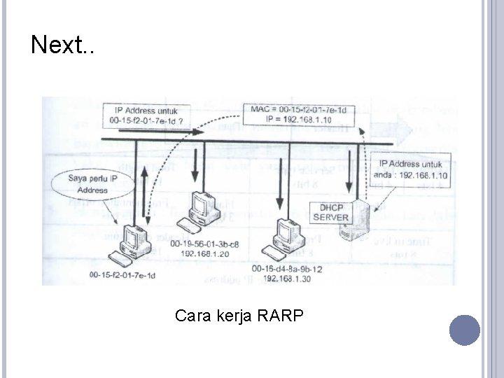 Next. . Cara kerja RARP