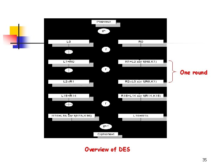 One round Overview of DES 35