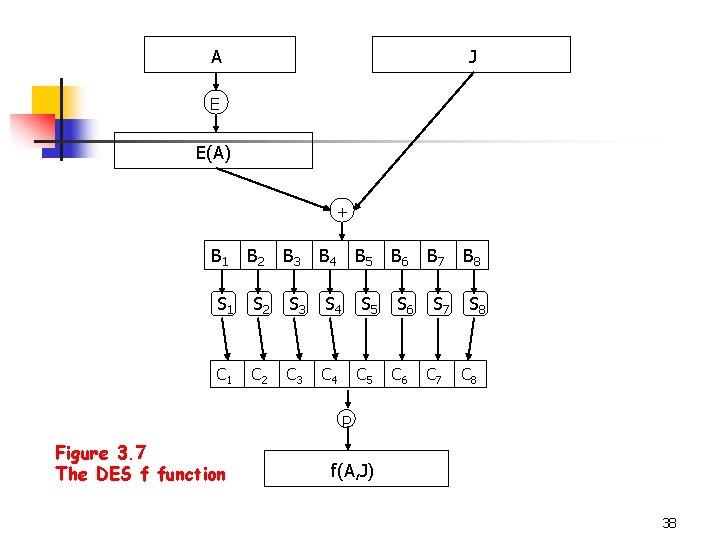 A J E E(A) + B 1 B 2 B 3 B 4 B