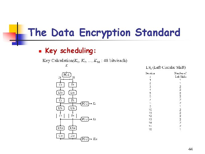 The Data Encryption Standard n Key scheduling: 44