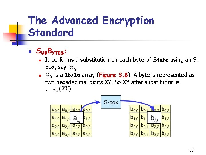 The Advanced Encryption Standard n SUBBYTES: n n It performs a substitution on each