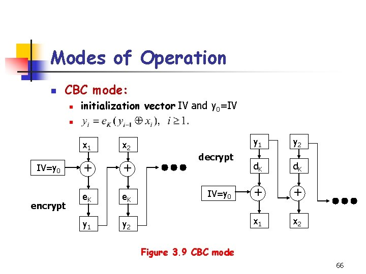 Modes of Operation n CBC mode: n initialization vector IV and y 0=IV n
