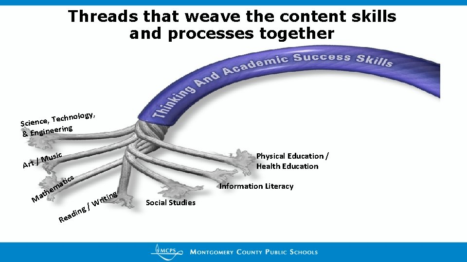 Threads that weave the content skills and processes together nology, h c e T