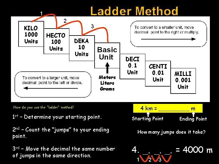 Ladder Method 1 KILO 1000 Units 2 HECTO 100 Units 3 DEKA 10 Units