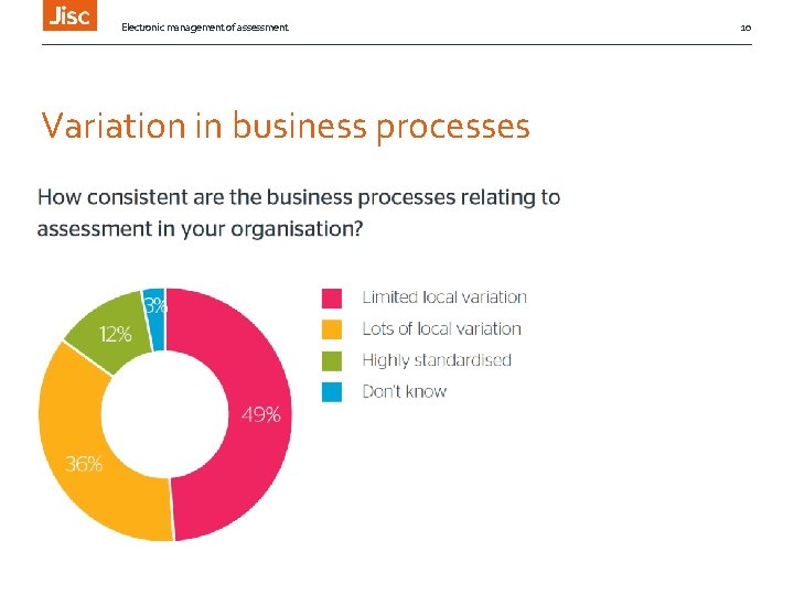Electronic management of assessment Variation in business processes 10