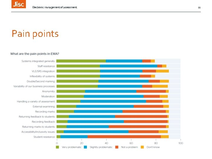 Electronic management of assessment Pain points 11