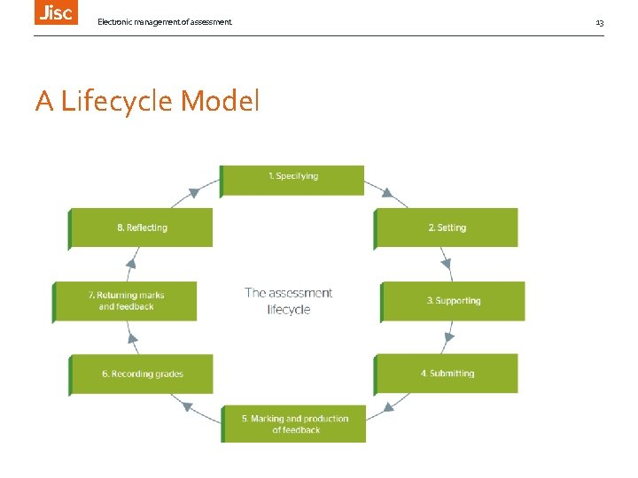 Electronic management of assessment A Lifecycle Model 13