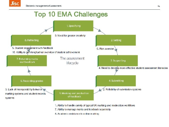 Electronic management of assessment Top 10 Challenges 14
