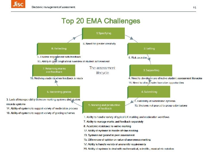 Electronic management of assessment Top 10 Challenges 15