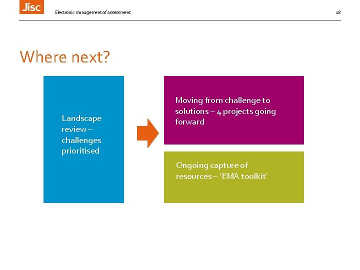Electronic management of assessment 18 Where next? Phase 1 Landscape March – July 2014