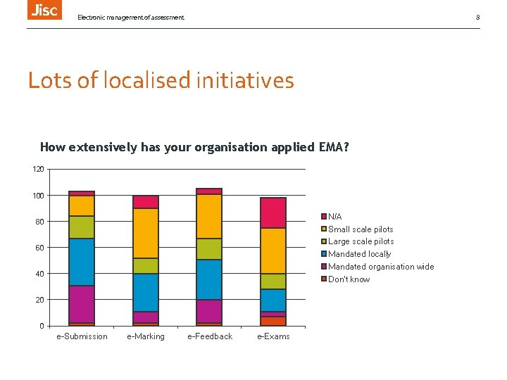 Electronic management of assessment 8 Lots of localised initiatives How extensively has your organisation