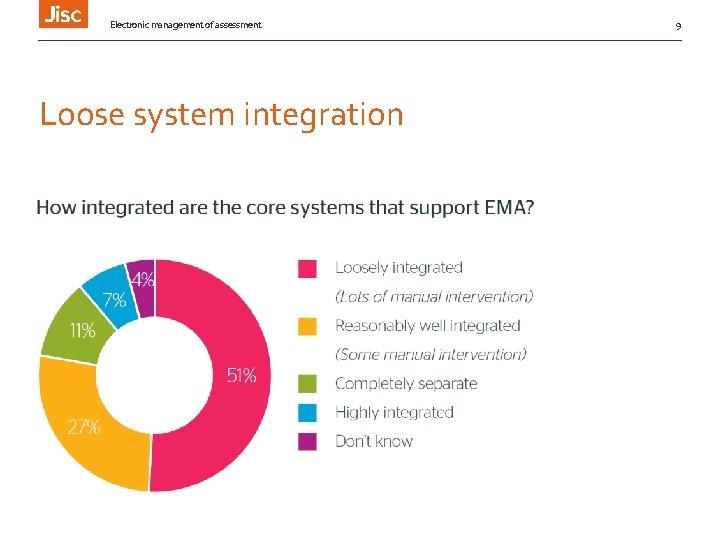 Electronic management of assessment Loose system integration 9