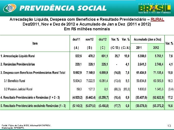 Arrecadação Líquida, Despesa com Benefícios e Resultado Previdenciário – RURAL Dez/2011, Nov e Dez