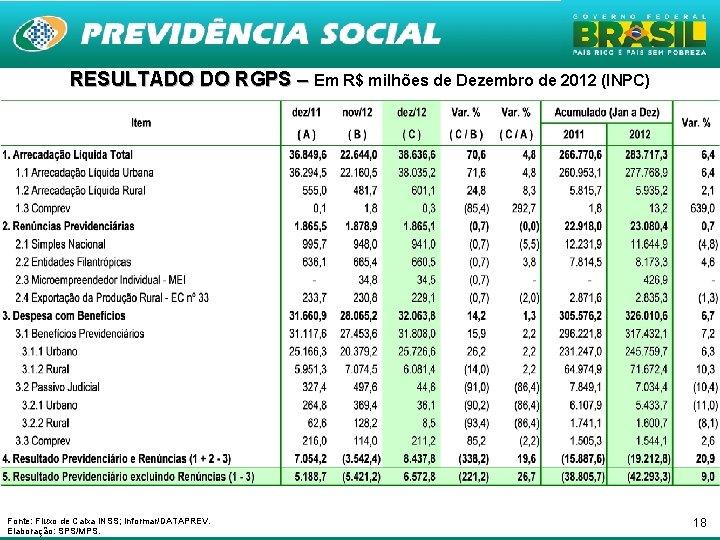 RESULTADO DO RGPS – Em R$ milhões de Dezembro de 2012 (INPC) Fonte: Fluxo