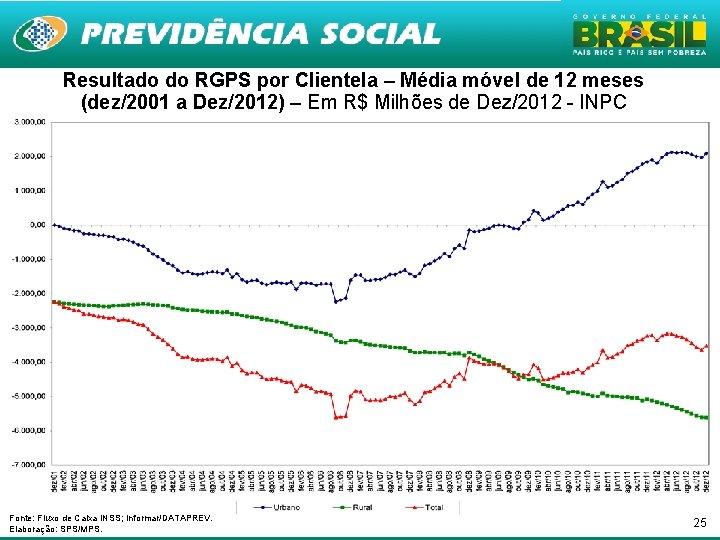Resultado do RGPS por Clientela – Média móvel de 12 meses (dez/2001 a Dez/2012)