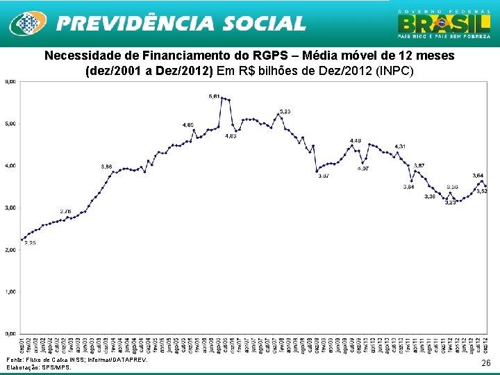 Necessidade de Financiamento do RGPS – Média móvel de 12 meses (dez/2001 a Dez/2012)