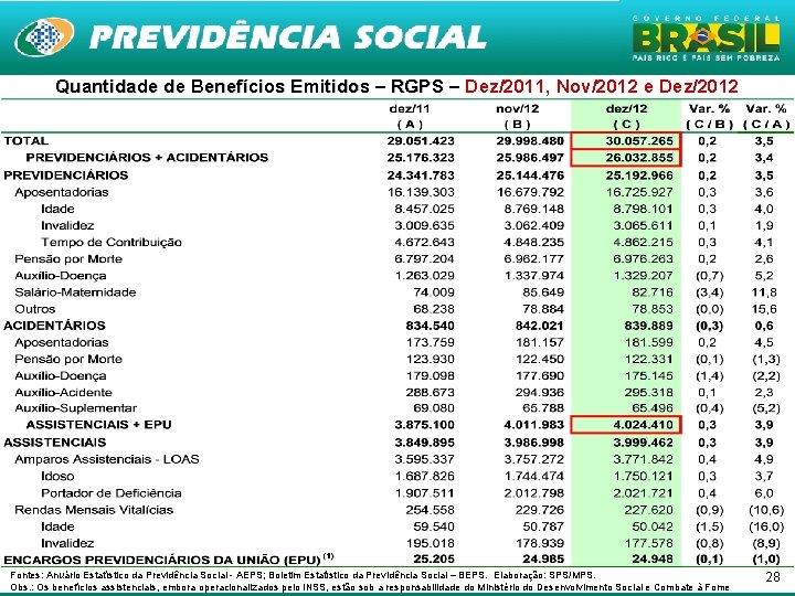 Quantidade de Benefícios Emitidos – RGPS – Dez/2011, Nov/2012 e Dez/2012 Fontes: Anuário Estatístico