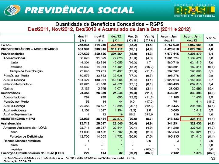 Quantidade de Benefícios Concedidos – RGPS Dez/2011, Nov/2012, Dez/2012 e Acumulado de Jan a