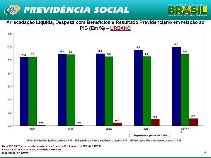Arrecadação Líquida, Despesa com Benefícios e Resultado Previdenciário em relação ao PIB (Em %)