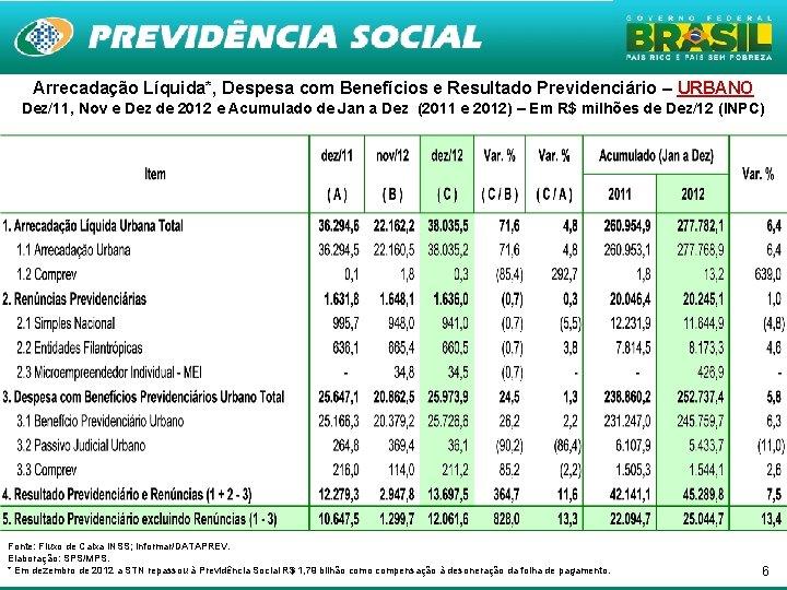 Arrecadação Líquida*, Despesa com Benefícios e Resultado Previdenciário – URBANO Dez/11, Nov e Dez