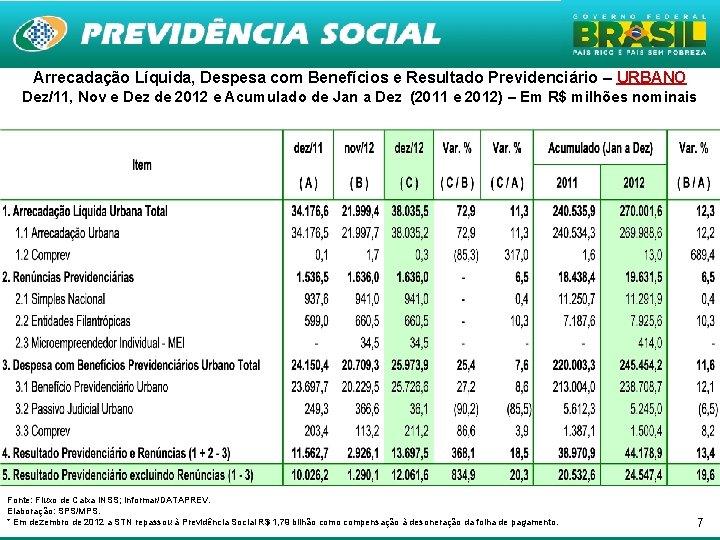 Arrecadação Líquida, Despesa com Benefícios e Resultado Previdenciário – URBANO Dez/11, Nov e Dez