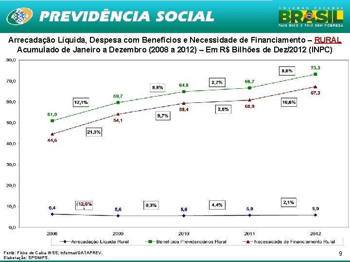 Arrecadação Líquida, Despesa com Benefícios e Necessidade de Financiamento – RURAL Acumulado de Janeiro