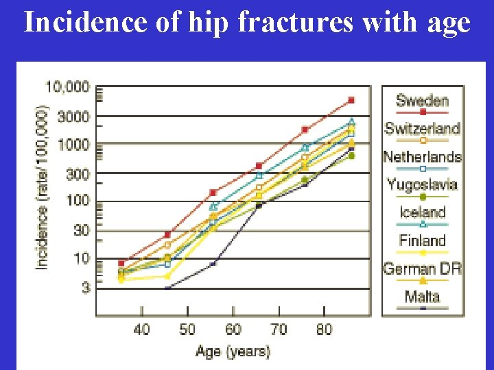 Incidence of hip fractures with age