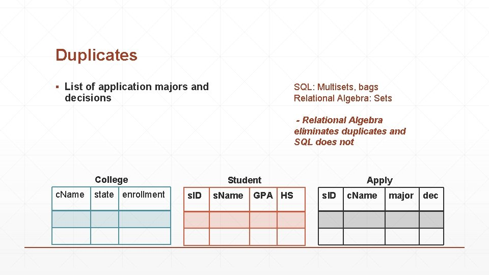 Duplicates ▪ List of application majors and decisions SQL: Multisets, bags Relational Algebra: Sets