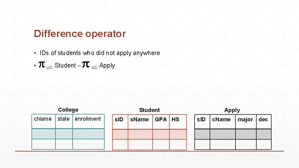 Difference operator ▪ IDs of students who did not apply anywhere ▪ s. ID