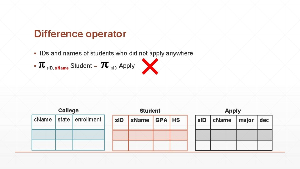 Difference operator ▪ IDs and names of students who did not apply anywhere ▪
