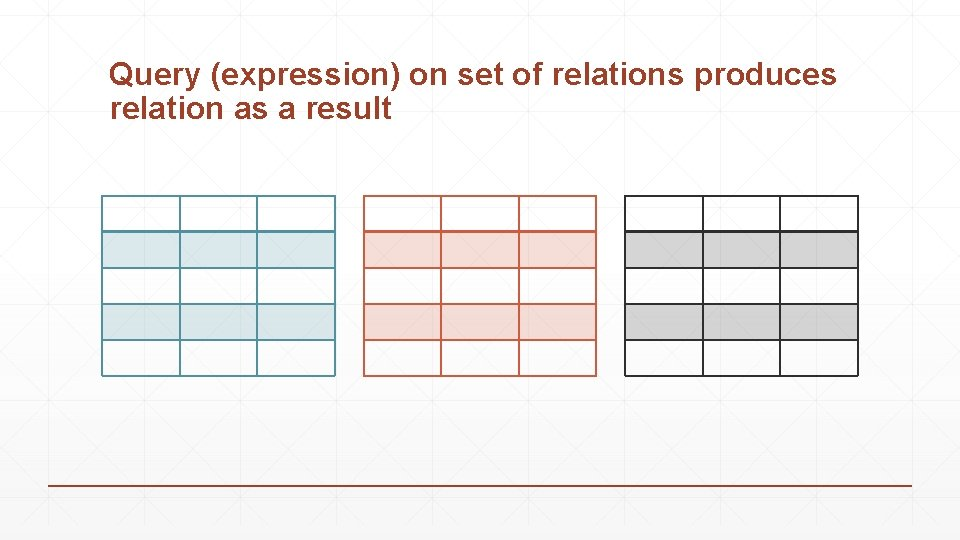 Query (expression) on set of relations produces relation as a result