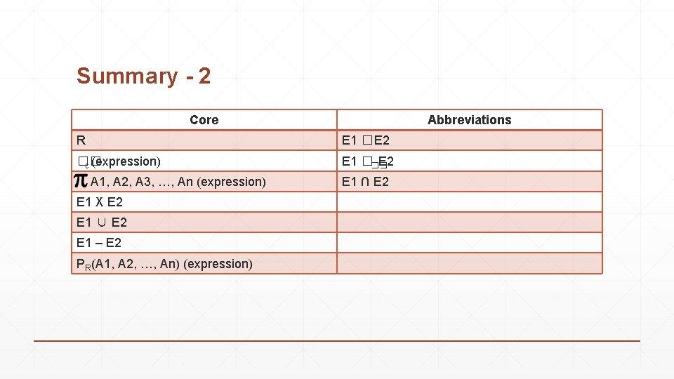 Summary - 2 Core Abbreviations R E 1 �E 2 �� c (expression) E