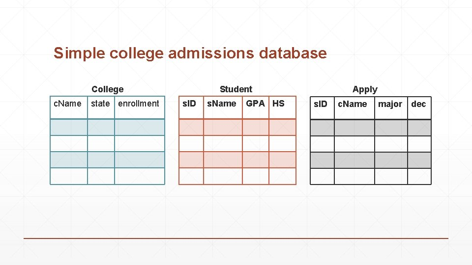 Simple college admissions database College c. Name state enrollment Student s. ID s. Name