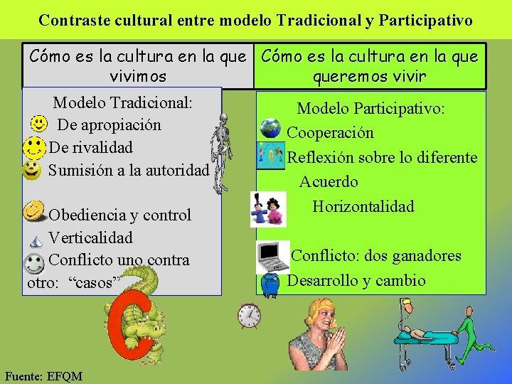 Contraste cultural entre modelo Tradicional y Participativo Cómo es la cultura en la que