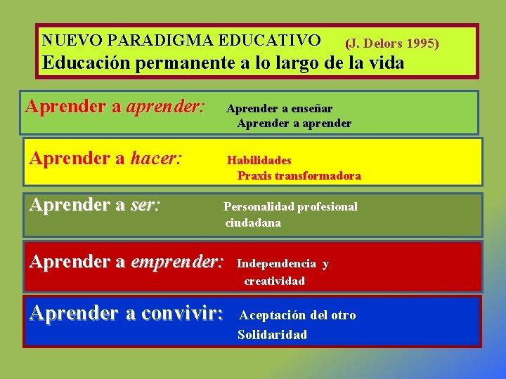 NUEVO PARADIGMA EDUCATIVO (J. Delors 1995) Educación permanente a lo largo de la vida